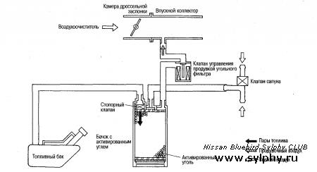 Проверка системы улавливания паров топлива (EVAP)